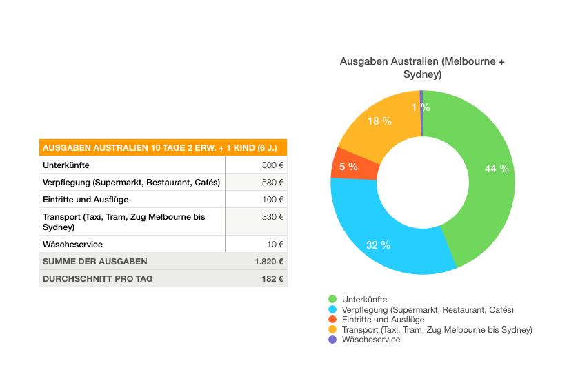 Australien Budget