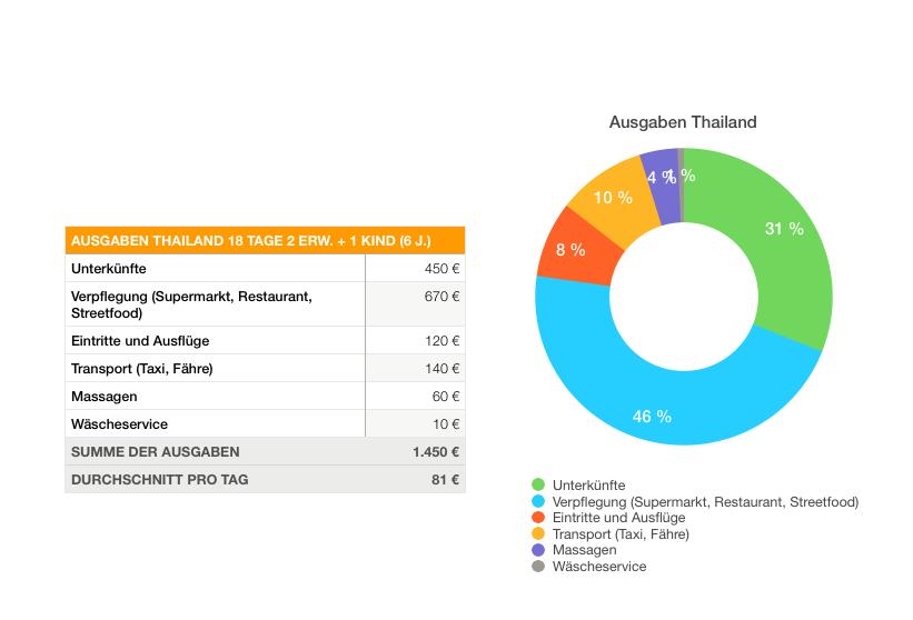 Weltreise Budget, Thailand